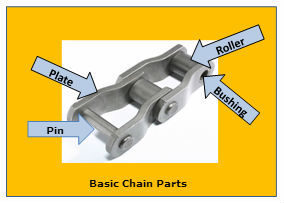 Basic Chain Parts Diagram